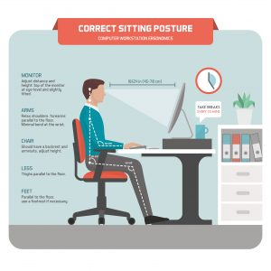 Oakville Chiropractor explains how to sit at a computer. Use a chair with a back, use the armrests, have the monitor at eye level and keep feet on floor.